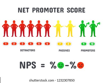 Calculating NPS formula. Net promoter score scoring, net promotion marketing and promotional netting or promoted net marketing teamwork strategy. Management, organization isolated vector concept