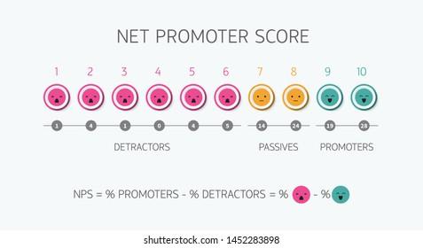 Calculating NPS formula net promoter score marketing and promotional netting or promoted net marketing teamwork strategy