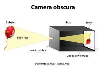 pinhole camera images stock photos vectors shutterstock rh shutterstock com