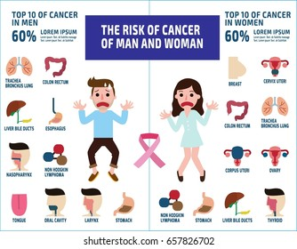 Cancer infographic. Brochure poster flyer.Healthcare concept.Vector flat style cartoon character icon design illustrationIsolated on white background.