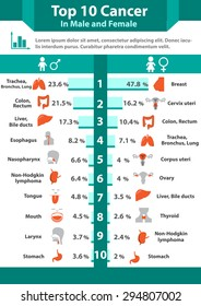 Cancer infographics, Top ten cancer in male and female with icon and chart in colorless style