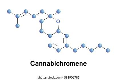 Cannabichromene is a cannabinoid found in the Cannabis plant, a phytocannabinoid. It is the second most concentrated cannabinoid in the plant, after tetrahydrocannabinol.