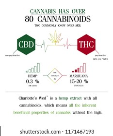 cannabis has over 80 cannabinoids two commonly know ones are