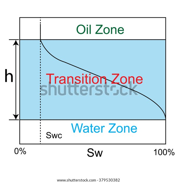 capillary pressure and transition zone diagram