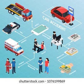 Car accident isometric flowchart evacuator police ambulance transportation insurance agent paramedics providing first aid vector illustration