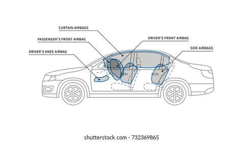 Car air bags vector illustration. Car airbags for driver and passengers line art concept. Secure technology for safety driving graphic design.