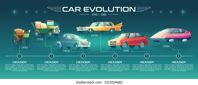 Car evolution cartoon vector banner. Steam-powered auto, vintage gasoline vehicles, contemporary sedans and future futuristic design cars on time line illustration. Automobile history infographics
