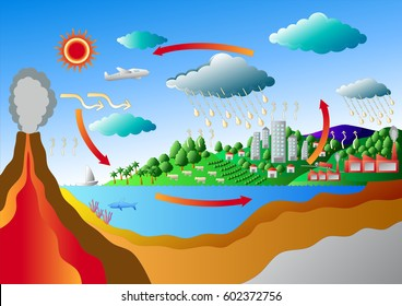 Carbon Cycle and Sulfur Cycle vector art for graphic or website layout vector