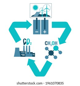 Carbon Dioxide Conversion diagram - electrochemical reduction of CO2 to methanol. Vector illustration