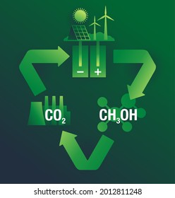 Carbon Dioxide Conversion green diagram - electrochemical reduction of CO2 to methanol. Vector illustration