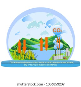 Carbon dioxide natural emissions carbon balance cycle between plant factory productions, ocean source and forest. Concept of environmental problem, climate change, dioxide pollution issue stock vecto
