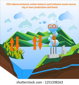 Carbon dioxide natural emissions carbon balance cycle between plant factory productions, ocean source and forest. Concept of environmental problem,, climate change, dioxide pollution issue stock vecto