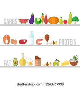 Carbs, protein, protein and fat food icons. Healthy eating, nutrition and diet template.