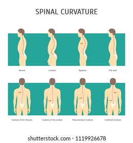Cartoon Back with Scoliosis Card Poster Spine Human Health Care Concept Element Flat Design Style. Vector illustration