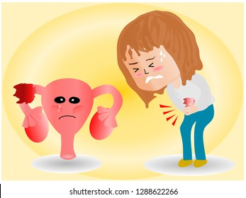 cartoon picture, Uterus, ovaries, Ovarian cysts and abnormalities in cells, Close to each other, a woman standing  closed to her stomach because of abdominal pain.