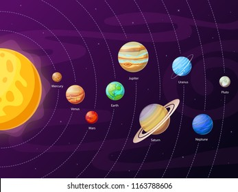 Cartoon solar system scheme. Planets in planetary orbits around globe sun universe. Astronomical education of satellite pluto uranus neptune mercury planet systems galaxy vector clipart illustration