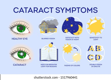 Cataract disease symptoms inographic. Eye illness, blindness. Blurred and clouded vision. Isolated vector illustration in cartoon style