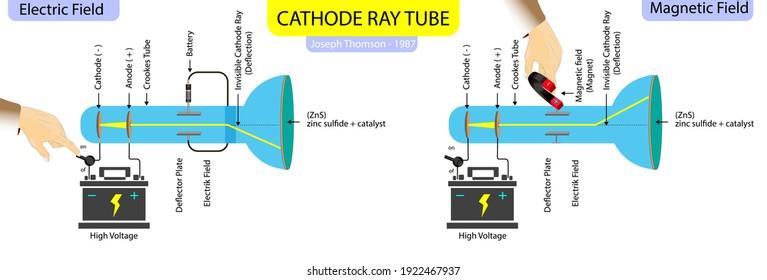 cathode ray tube. joseph thomson experiment. thomson atomic model