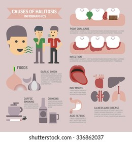 Causes of halitosis , infographics.