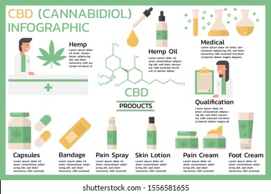 CBD or Cannabidiol, Cannabis  infographic benefits information concept with hemp oil, medical products, pain, foot cream, spray, skin lotion, capsules, drug. flat vector illustration design.