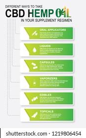 CBD hemp oil in your supplement regimen