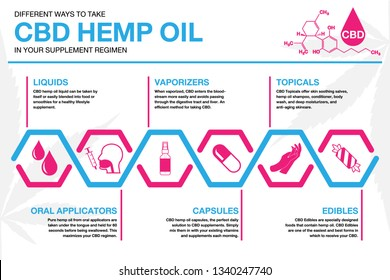 CBD hemp oil in your supplement regimen Infographics. info poster, brochure cover template layout with flat design icons, other elements.