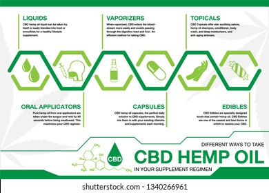 CBD hemp oil in your supplement regimen Infographics. info poster, brochure cover template layout with flat design icons, other elements.green concept on white background.