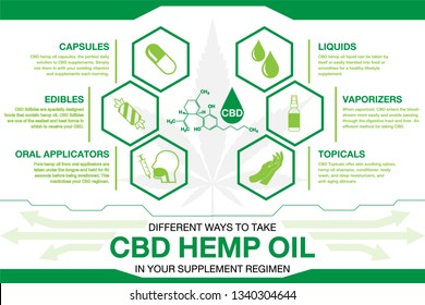 CBD hemp oil in your supplement regimen Infographics. info poster, brochure cover template layout with flat design icons, other elements.Concept green hexagon design on white background.