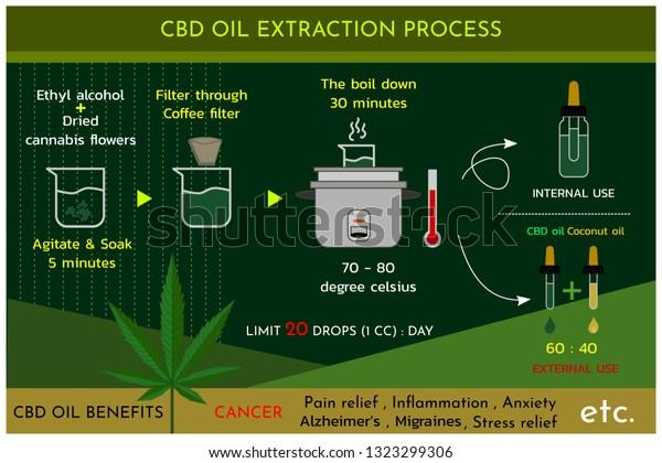 Cbd Oil Cannabis Oil Extraction Process Stock Vector