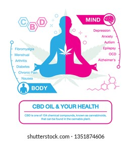 cbd oil and your health active on your body and your mind with meditation body icon infographic on white background.