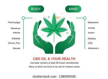 CBD oil and your health active on your body and your mind info graphic