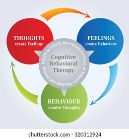 CBT, Cognitive Behavioral Therapy, Cycle Diagram with the Concept that Thoughts create Reality, Psychotherapy Tool