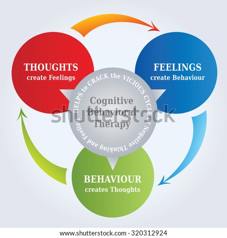 cbt cognitive behavioral therapy cycle diagram のベクター画像素材