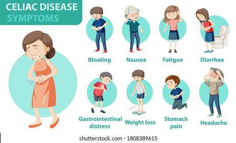 Informationen zu Krankheitssymptomen der Celiac-Krankheit, Infografik