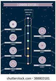 Chakra centers and nadi cannals is in infografics flat design.