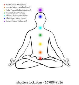 Chakra system infographic. Human body silhouette in lotus pose, 7 chakra centers and chakra names. Yoga and Meditation concept vector illustration.