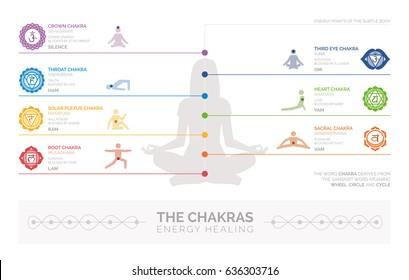 Chakras, energy healing and yoga infographic: meditation and spirituality concept