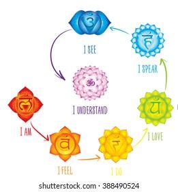 Chakras meaning poster. Concept   used in Hinduism, Buddhism and Ayurveda. For design, associated with yoga and India. Vector Sahasrara, Ajna, Vissudha, Anahata, Manipura, Svadhisthana, Muladhara