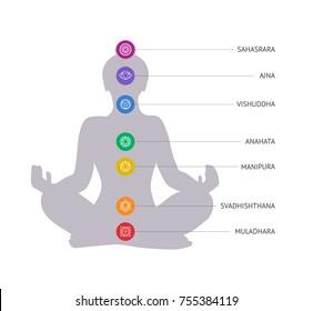 Chakras set flat vector illustration. Woman silhouette in lotus position.