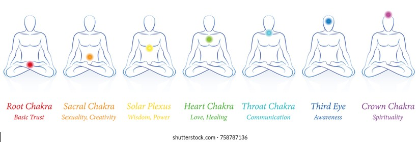 Chakras - seven colored main chakras and their names and meanings - meditating man in sitting yoga meditation. Isolated vector illustration on white background.