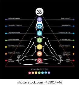Chakras system - muladhara, svadhisthana, manipura, anahata, vishudha, ajna, sahasrara. Asana padmasana - vector editable illustration. Ayurveda, yoga, Hinduism.