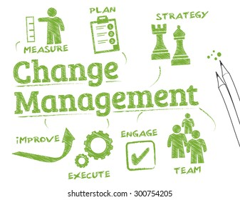 Change management. Chart with keywords and icons