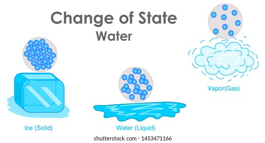 Change of State Water. State of matter. Change of water according to temperature. Ice cup, liquid gas, vapor, cloud. Chemistry lesson. Simple explanation. Drawing vector illustration.