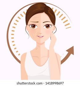 the changes of facial wrinkles