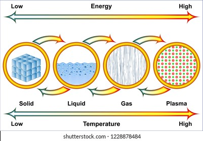 Changes of phases of matter