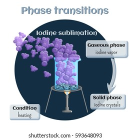 Changes of states. Part 1 of 6. Iodine sublimation. Phase transition from solid to gaseous state. Educational infographics. Cartoon vector illustration in flat style.