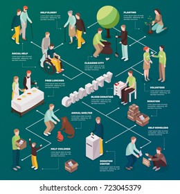 Charity volunteer people isometric flowchart with colorful human characters of volunteers animals elderly sick and homeless people vector illustration