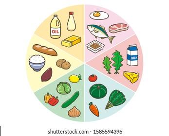 Chart of six major nutrients