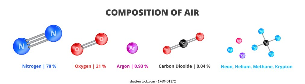 The chemical composition of air, the composition of Earth's atmosphere. Icons of chemicals that make up air – nitrogen, oxygen, argon, carbon dioxide, neon, helium, methane, krypton isolated on white.