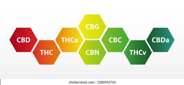 Chemical formula of marijuana leaves, initials